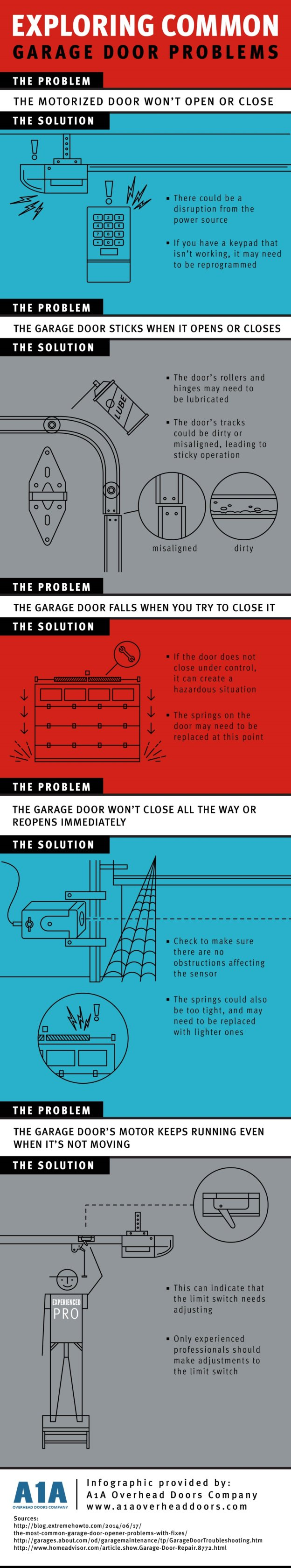 Exploring Common Garage Door Problems Infographic A1a Overhead